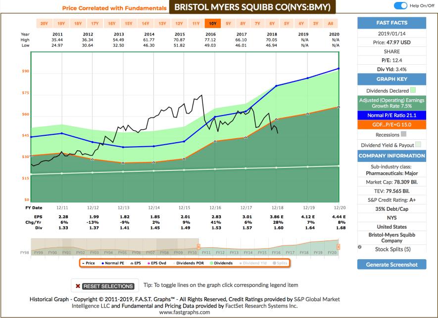 Watchlist im Januar - Fastgraphs Chart BMY