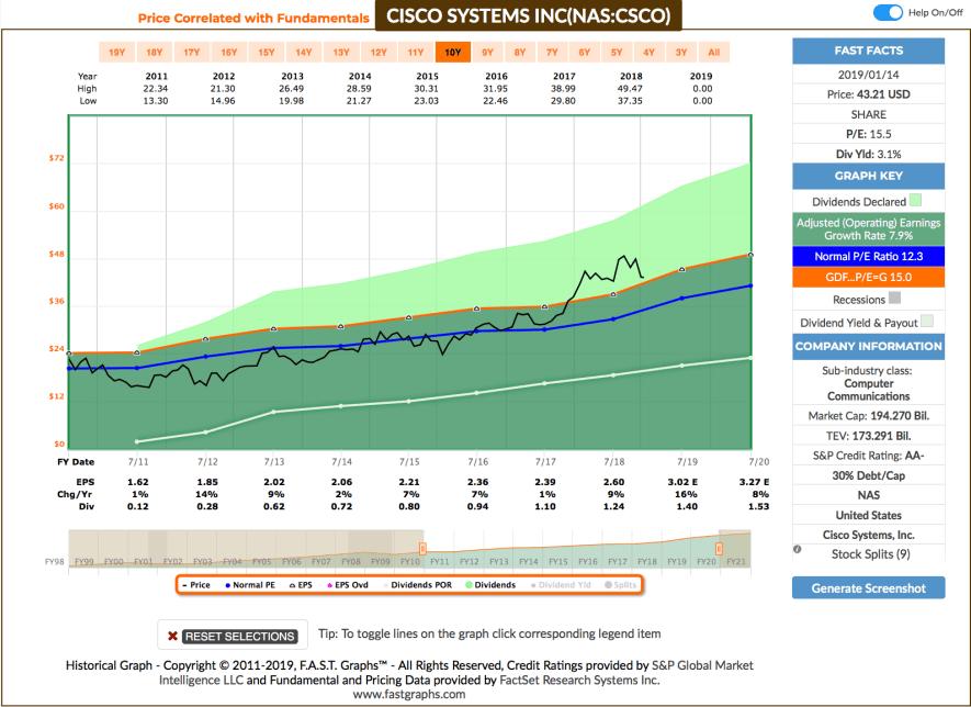 Watchlist im Januar - Fastgraphs Chart CSCO