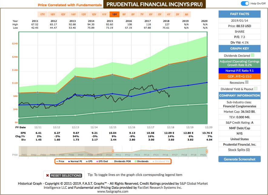 Watchlist im Januar - Fastgraphs Chart PRU
