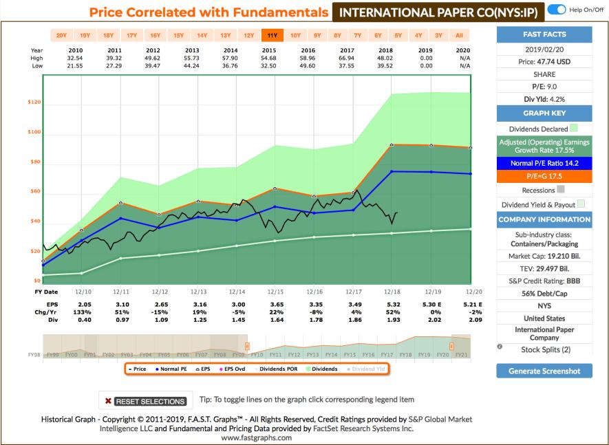 Watchlist im Februar - Fastgraphs Chart IP