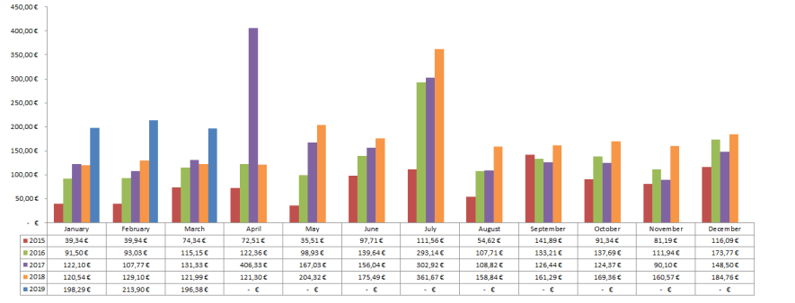 Dividenden Chart 2019 - Passives Einkommen mit Dividenden