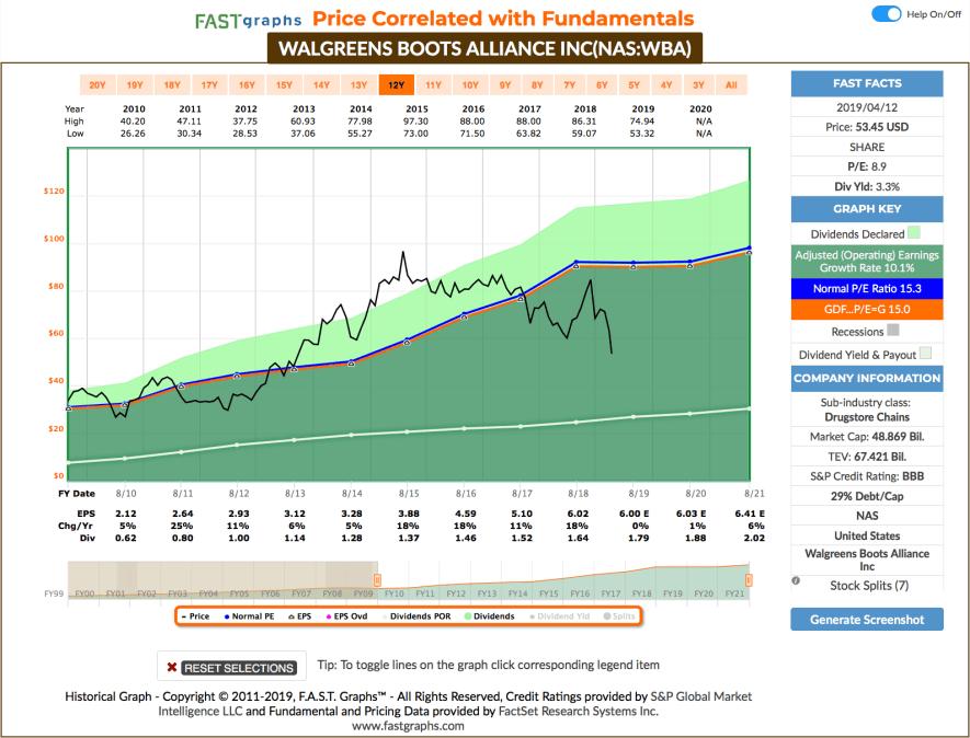 Fastgraphs Chart Walgreens - 11.04.2019 - Kauf von WBA