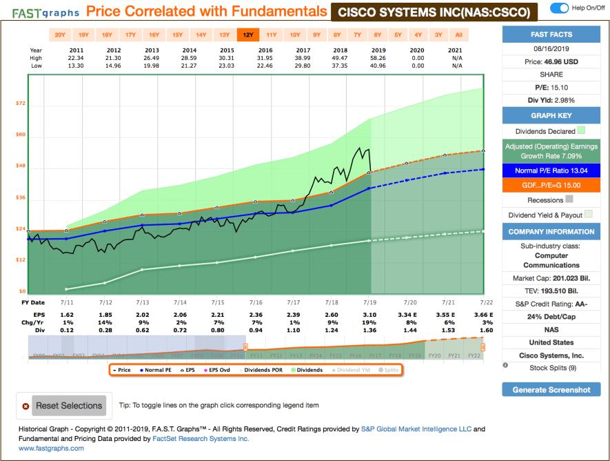 Fastgraphs Chart CSCO - 16.08.2019 - Kauf von Cisco