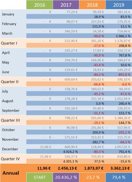 Optionsdepot & Einkommen durch den Optionshandel - YoY Trends 2019 v2