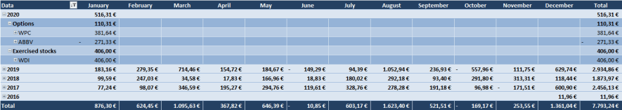 Optionsdepot & Einkommen durch den Optionshandel - Geschlossene Optionen Tabelle 2020