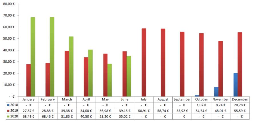 Passives Einkommen mit P2P - Zinsen Chart 2020 v2