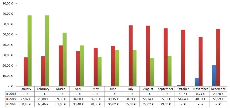 Passives Einkommen mit P2P - Zinsen Chart 2020