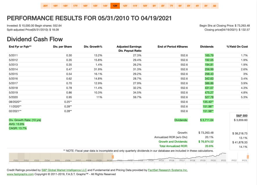 Fastgraphs CAGR NKE - 20.04.2021 - Kauf von Nike