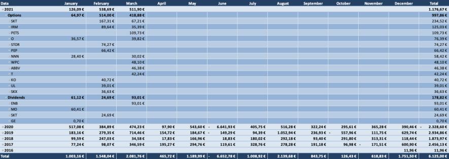 Optionsdepot & Einkommen durch den Optionshandel - Geschlossene Optionen Tabelle 2021