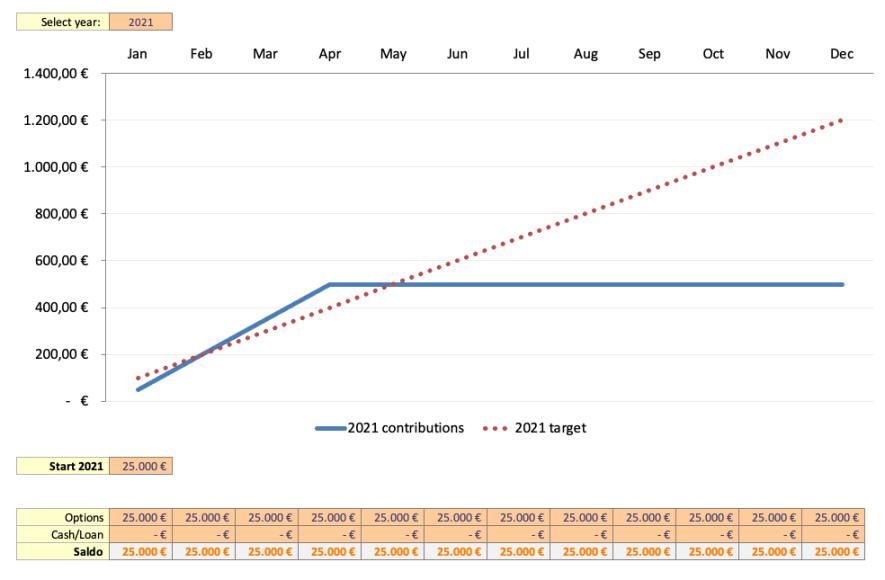 Zielsetzung neues Kapital 2021 - Passives Einkommen mit Dividenden