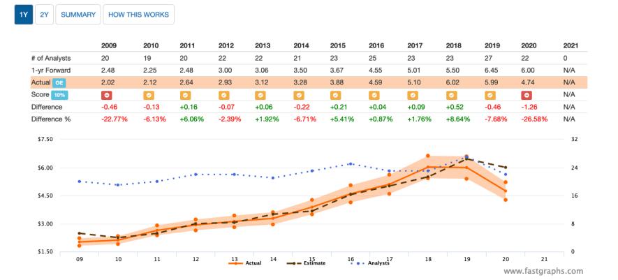 FAST Graphs - Analysten Scorecard