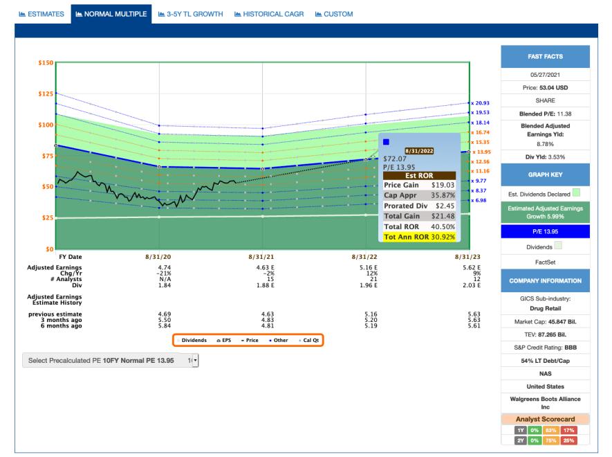 FAST Graphs - Estimates Beispiel Wallgreens Boots Alliance