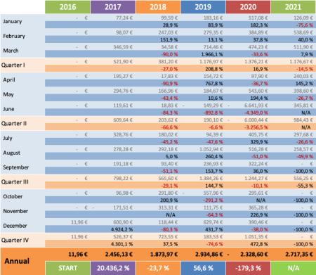 Optionsdepot & Einkommen durch den Optionshandel - YoY Trends 2021