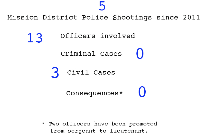 Overview: Police Shootings in SF's Mission District