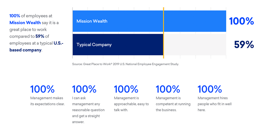 100% of Employees at Mission Wealth say it is a Great Place to Work