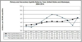 In 2014, syphilis diagnoses in Mississippi increased after seven years of steady declines. This trend continued in 2015 and 2016.
