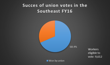 The success rate of pro-union elections in the Southeast mirrored the national rate of 68 percent in fiscal year 2016, an analysis of federal data show.