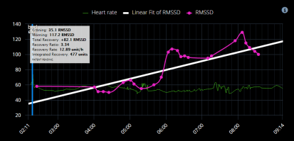 Heart Rate Emfit QS