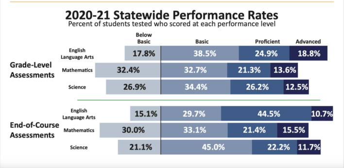 MAP Statewide Performance Rates
