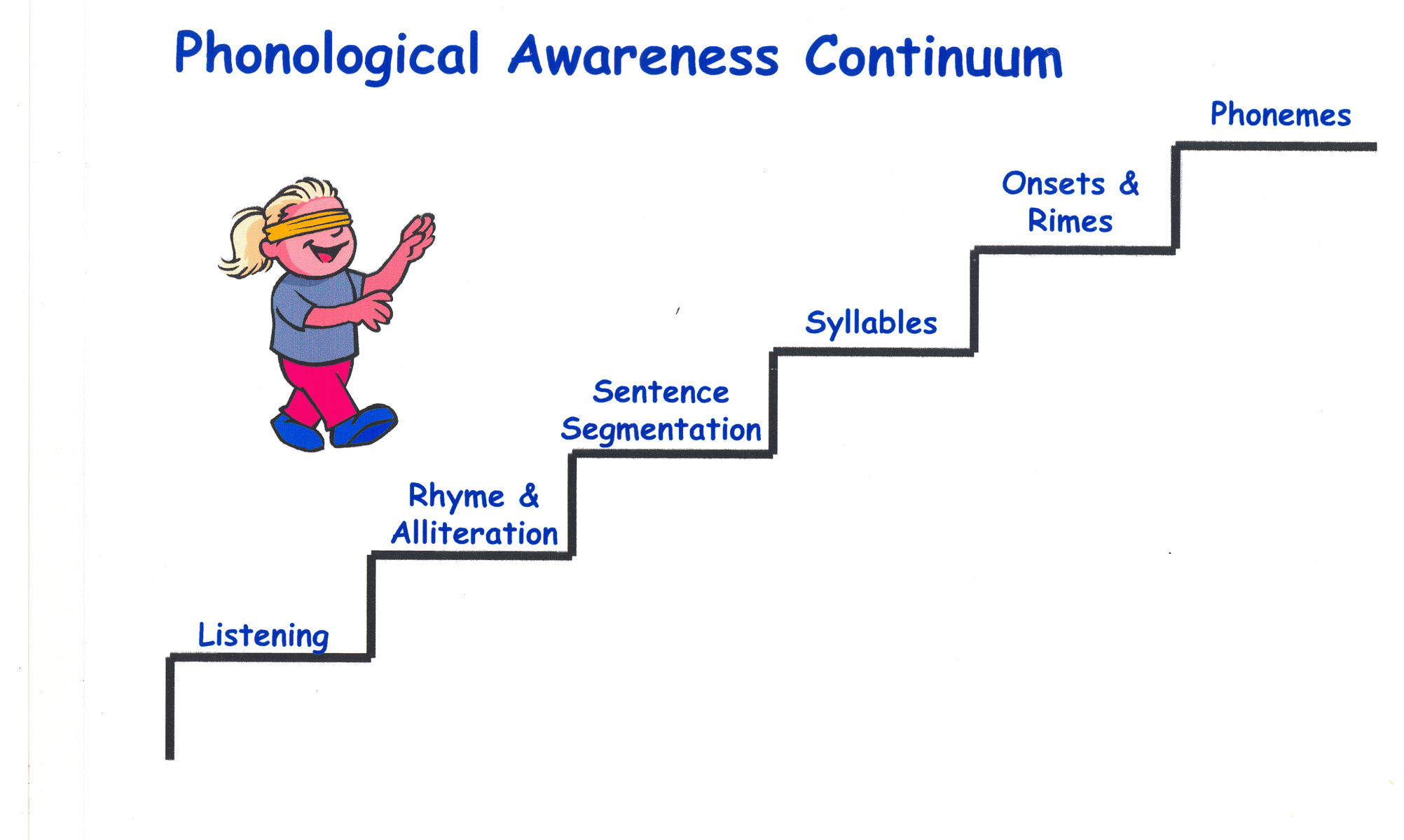 English Phonological Awareness Amp Bilingual Education