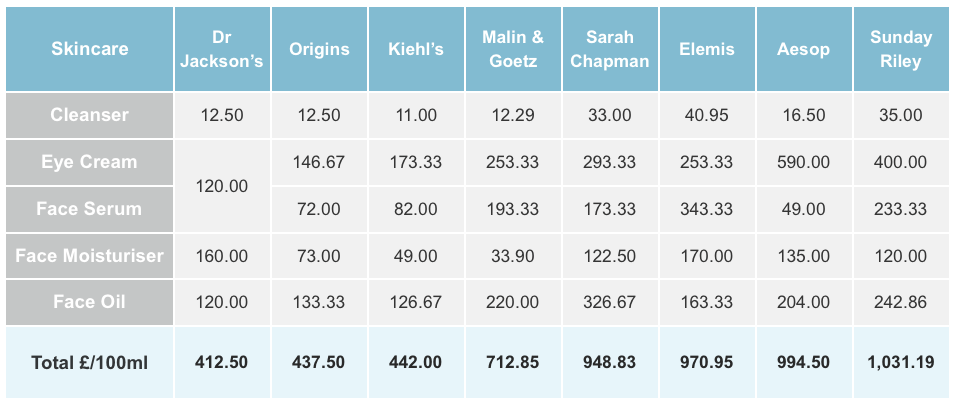 Skincare Value Comparison
