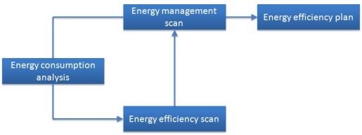 Method in Energy Potential Scan