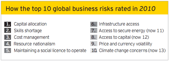 Top 10 Global business risks rated at 2010