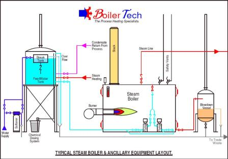 Understanding Steam Boiler and Its Process