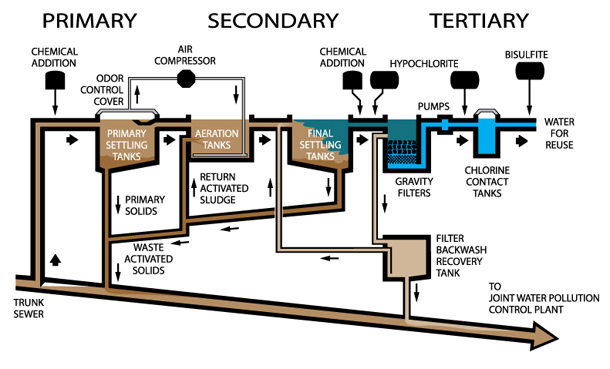 Water Treatment Plant Design : Design criteria of wastewater treatment plant
