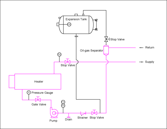 Sizing Of Expansion Tank For Hot Oil System