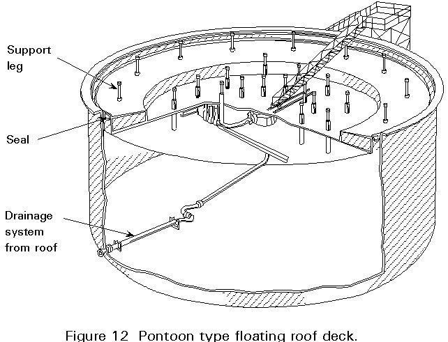 Storage Tank Selection