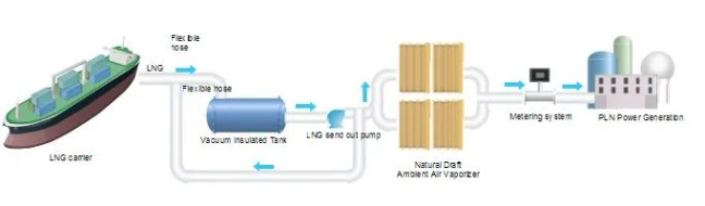Small LNG Regasification