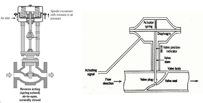 Air-to-open (fail closed) control valve