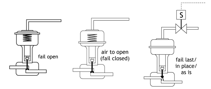 Fail Safe Position Selection Of Control Valve