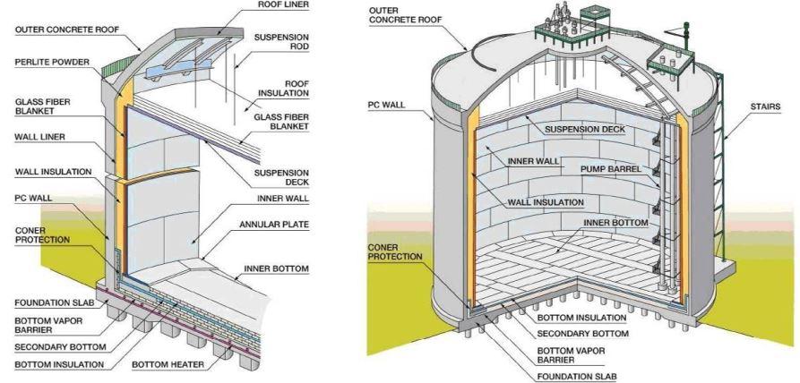 Concrete Dike Wall Design : Full containment flat bottom tank part