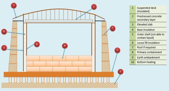 Schematic of double containment LNG storage tank part 1 (EN 1473)