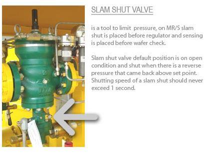 Slam shut valve