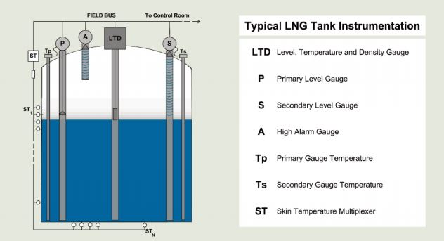 Typical Instrumentation In Lng Tank
