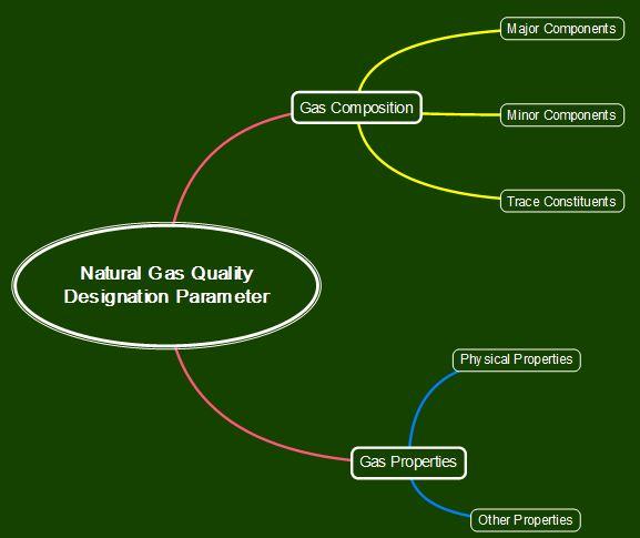 Natural gas quality designation parameter