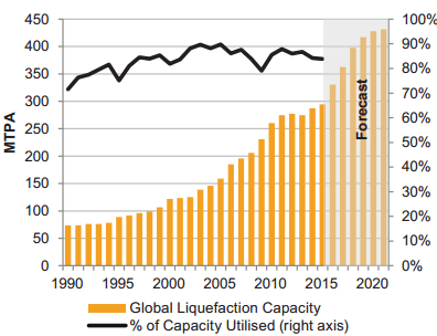 Global Liquefaction Capacity - Example of Projected Demand