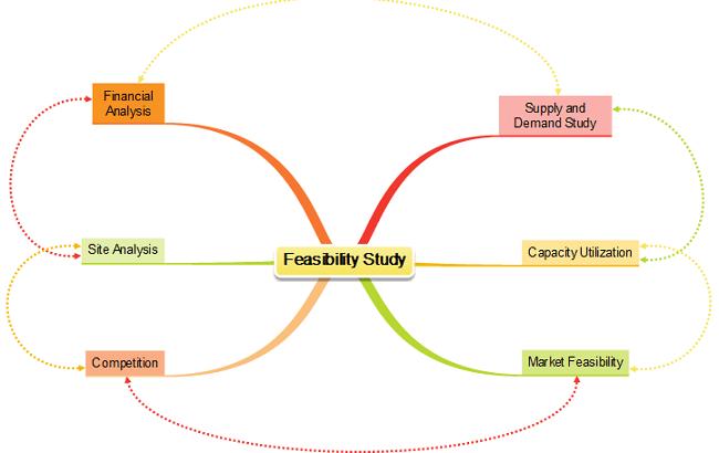 Technical aspect of feasibility study