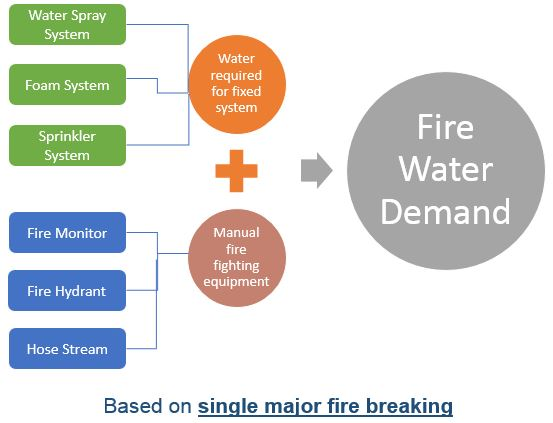 Fire water pump capacity calculation