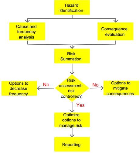 Quantitative risk analysis techniques