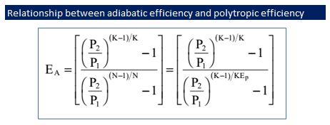 Relationship between adiabatic efficienct and polytropic efficiency