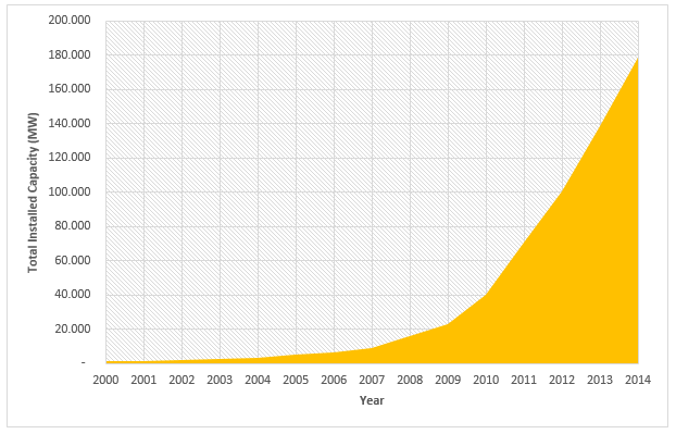 Annual Global Photo Voltaic Installed Capacity