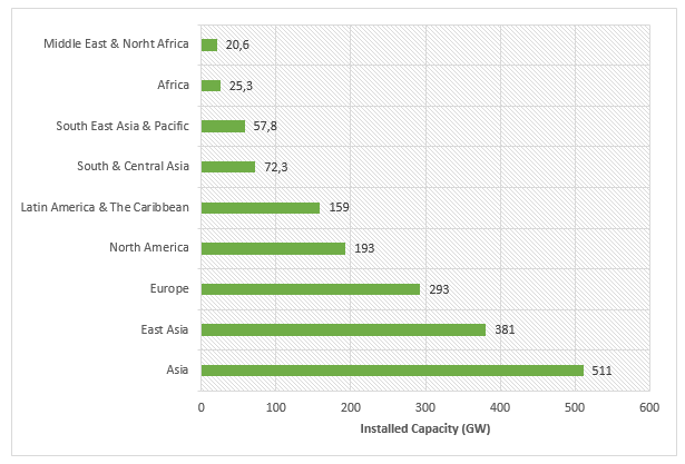 Hydropower Installed Capacity per Region as of 2015