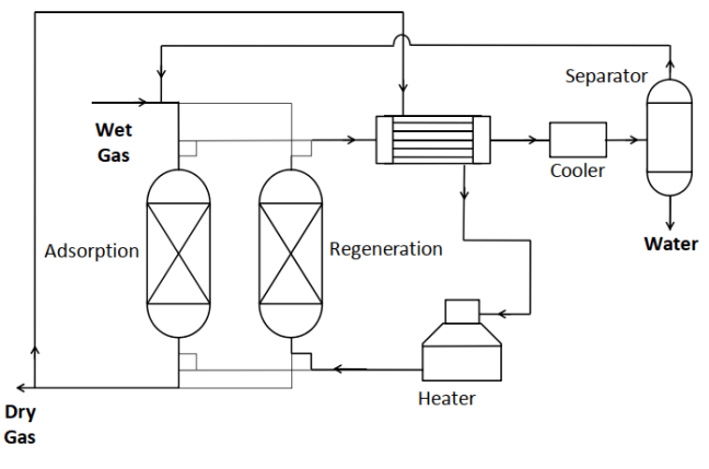 Schematic drawing of adsorption natural gas dehydration unit