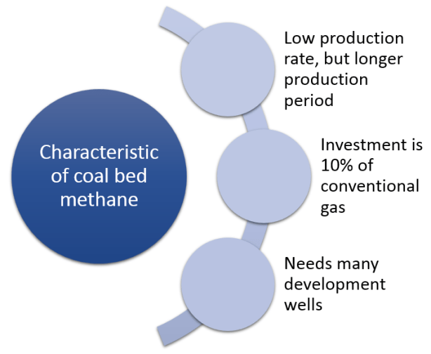Characteristic of coal bed methane