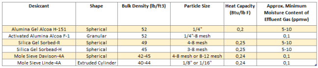 Typical desiccant properties