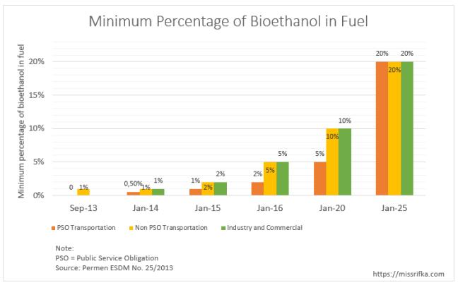 Minimum percentage of bioethanol in fuel